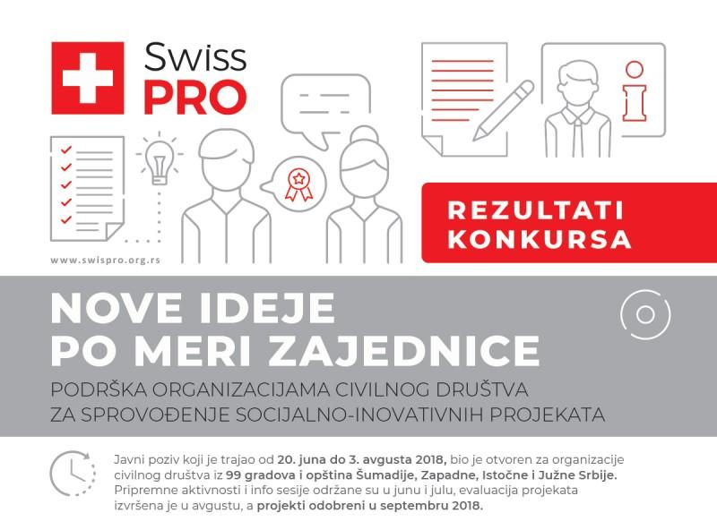 Одобрено 350.000 евра за 26 организација цивилног друштва и техничка подршка за 16 локалних самоуправа